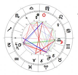 , Unser Horoskop verstehen lernen, was bedeutet das 1. Haus?, Pansliste