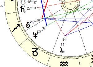 , Das 3. Haus und seine Bedeutung in unserem Horoskop, Pansliste