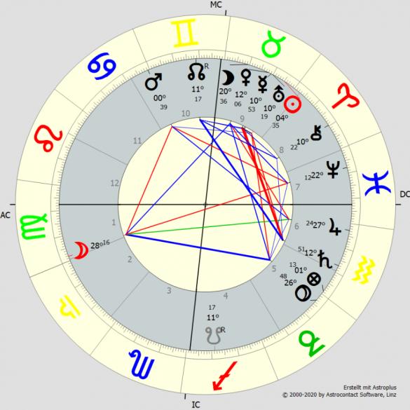 , Unser Horoskop verstehen lernen, was bedeutet das 4. Haus?, Pansliste