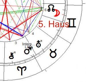 , Das 5. Haus in unserem Horoskop und seine Bedeutung in unserem Leben, Pansliste