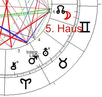 , Das 5. Haus in unserem Horoskop und seine Bedeutung, Pansliste