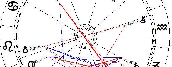 , Das 7. Haus in unserem Horoskop und seine Bedeutung, Pansliste